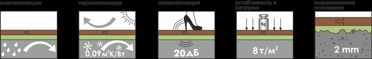 Подложка (листовая) Солид XXL салатовая 3мм - 6кв.м рис. 1